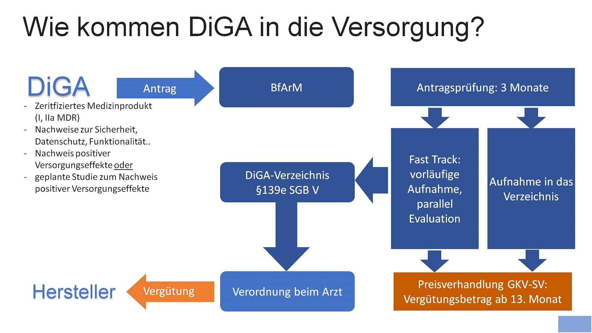 Wie kommen DiGA in die Versorgung