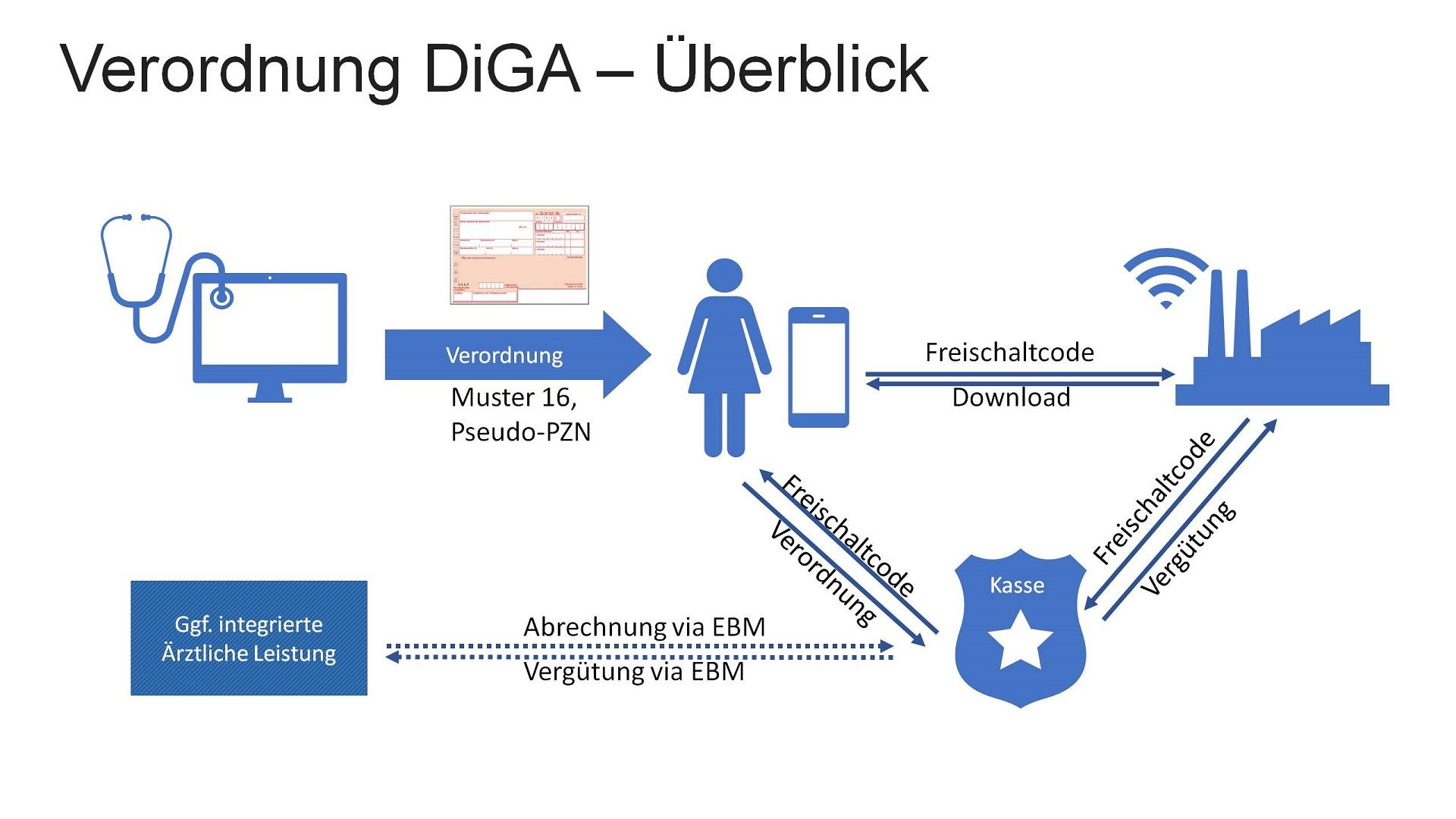 Verordnung DiGA – Überblick