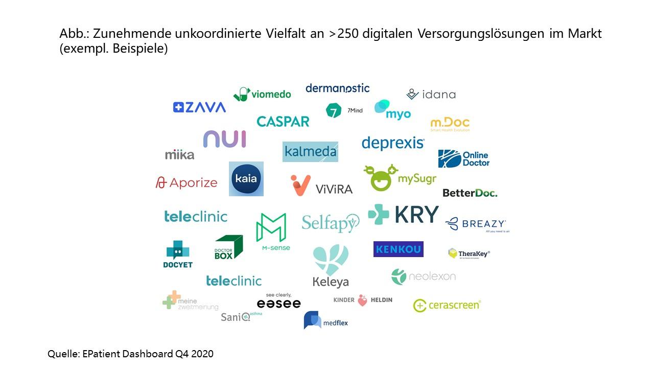 Der digitale Gesundheitsmarkt: Folie 4